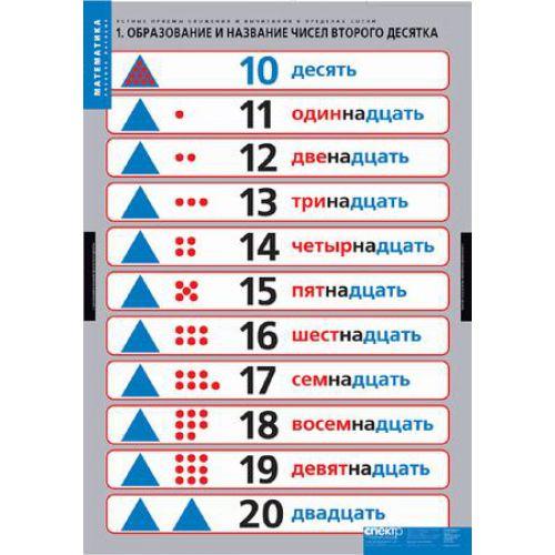 Комплект таблиц Устные приемы сложения и вычитания в пределах сотни