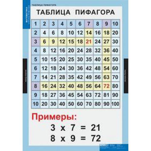 Комплект таблиц Математические таблицы для начальной школы