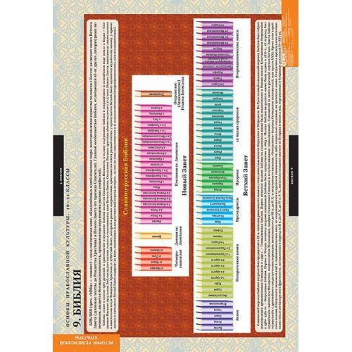 Комплект таблиц Основы православной культуры 10-11 классы