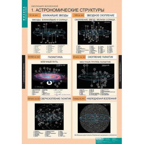 Комплект таблиц. Эволюция Вселенной (12 таблиц)