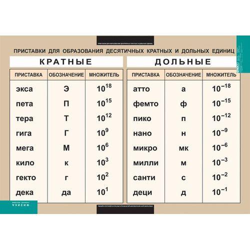 Таблица виниловая. Приставки для образования десятичных кратных и дольных единиц (100x140)