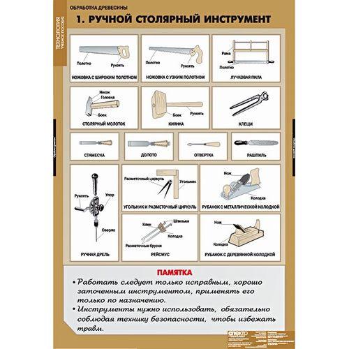 Комплект таблиц. Технология обработки древесины (11 таблиц)