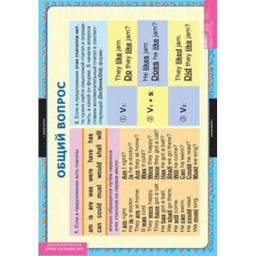 Комплект таблиц Вопросительные и отрицательные предложения