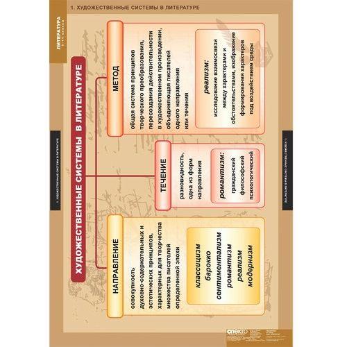 Комплект таблиц Литература 5-11 классы. Теория литературы