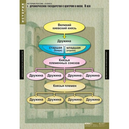 Комплект таблиц История России 6 класс