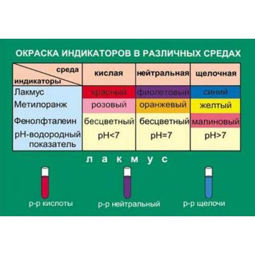 Таблица виниловая. Химия. Окраска индикаторов в различных средах (100x140)