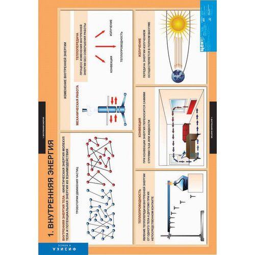 Комплект таблиц. Физика. 8 класс (20 таблиц)
