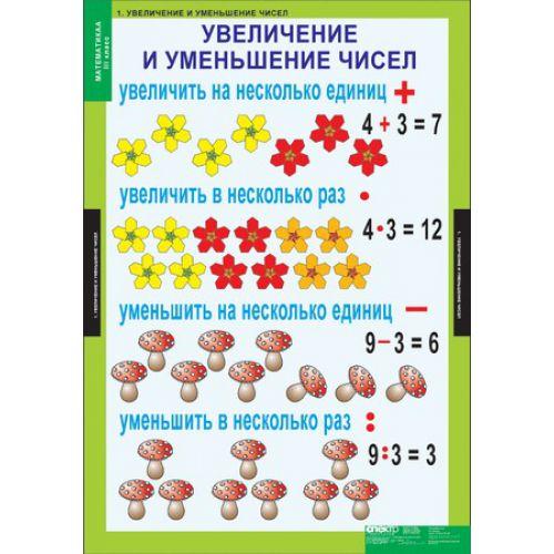 Комплект таблиц Математика 3 класс