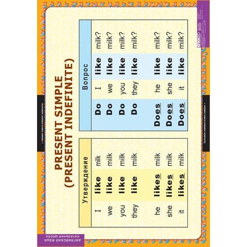 Комплект таблиц Времена английского глагола