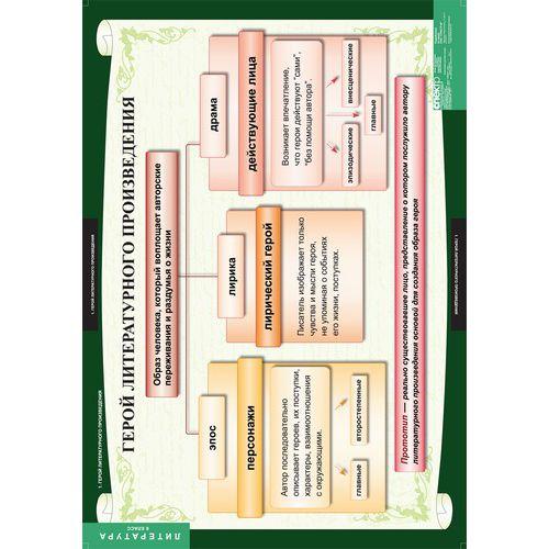 Комплект таблиц Литература 6 класс