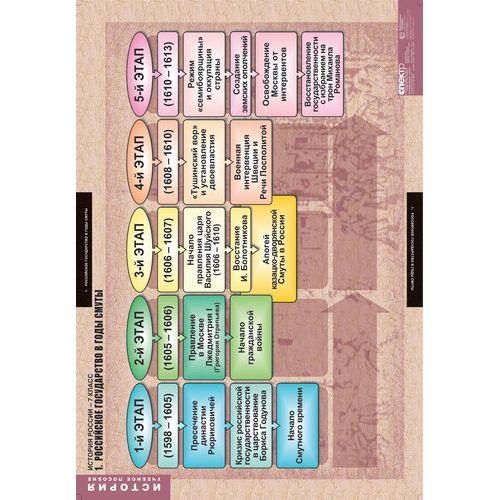 Комплект таблиц История России 7 класс