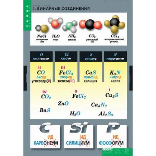 Комплект таблиц. Химия. Номенклатура (6 таблиц)