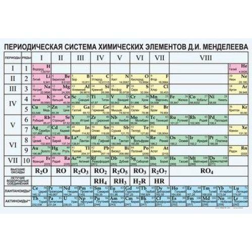 Таблица виниловая. Химия. Периодическая система химических элементов Д.И. Менделеева (100x140)