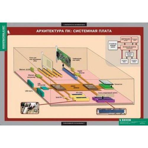 Комплект таблиц. Информатика и ИКТ. 8-9 класс (7-9 класс). 11 таблиц