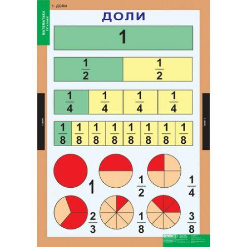 Комплект таблиц Математика 4 класс