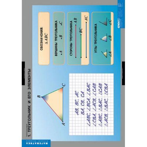 Комплект таблиц Треугольники