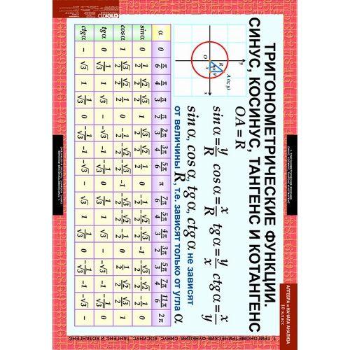 Комплект таблиц Алгебра и начала анализа 10 класс