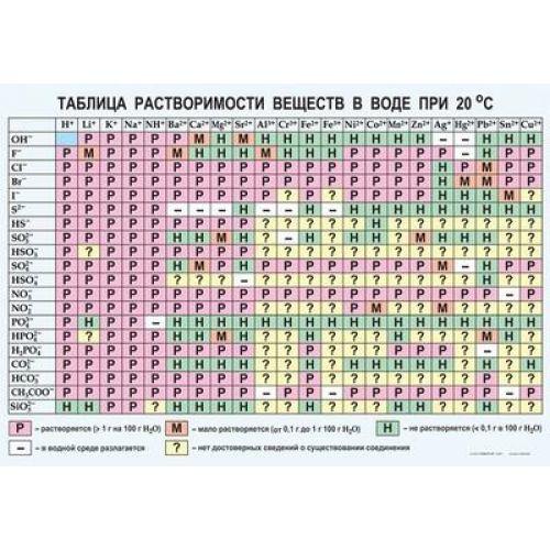 Таблица виниловая. Химия. Растворимость солей, кислот и оснований в воде (100x140)