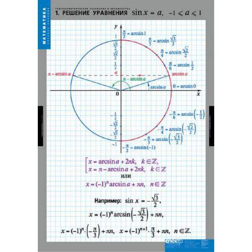 Комплект таблиц Тригонометрические уравнения и неравенства