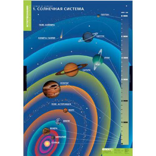 Комплект таблиц. География и естествознание. Земля и солнце (4 таблицы)