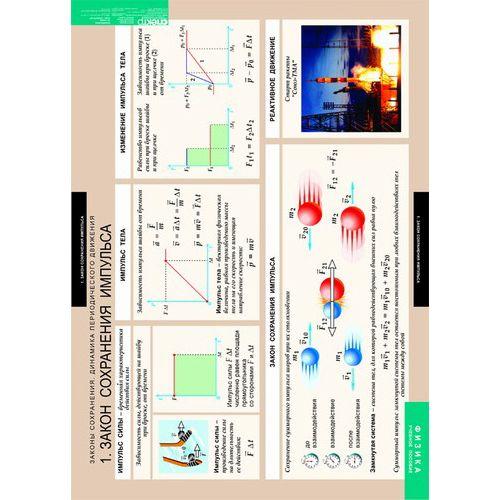 Комплект таблиц. Физика. Законы сохранения. Динамика периодического движения (8 таблиц)