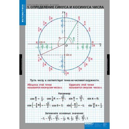 Комплект таблиц Тригонометрические функции