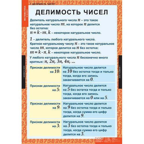 Комплект таблиц Математика 6 класс