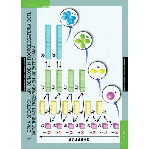 Комплект таблиц. Химия. 10-11 класс (20 таблиц)