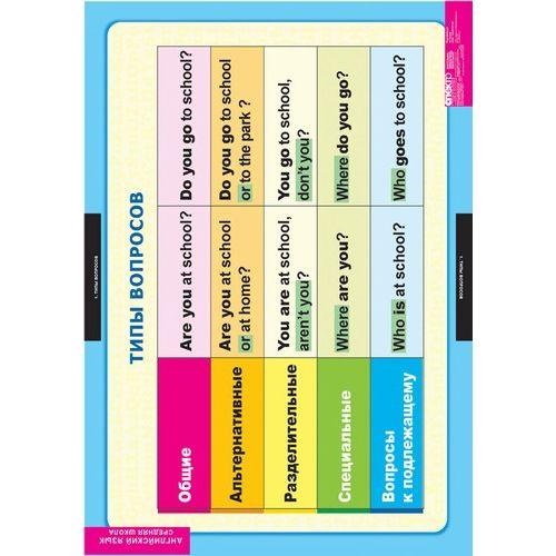 Комплект таблиц. Английский язык. Типы вопросов (6 таблиц)