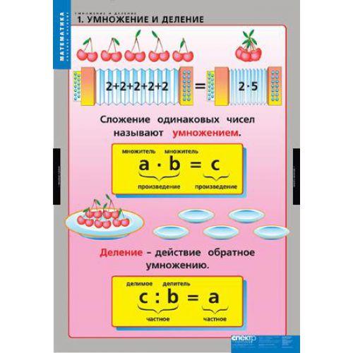Комплект таблиц Умножение и деление