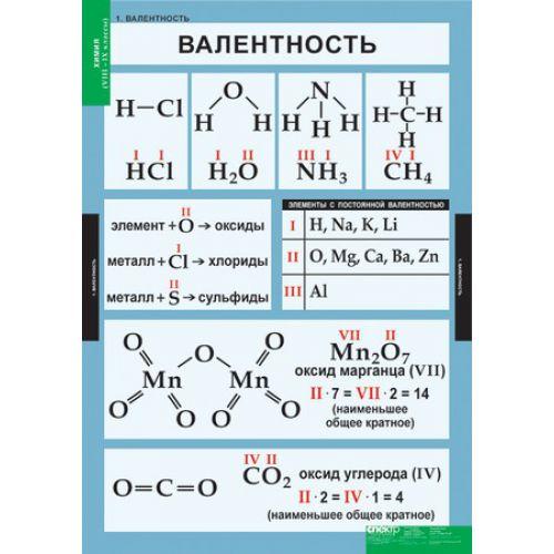 Комплект таблиц. Химия. 8-9 класс (20 таблиц)