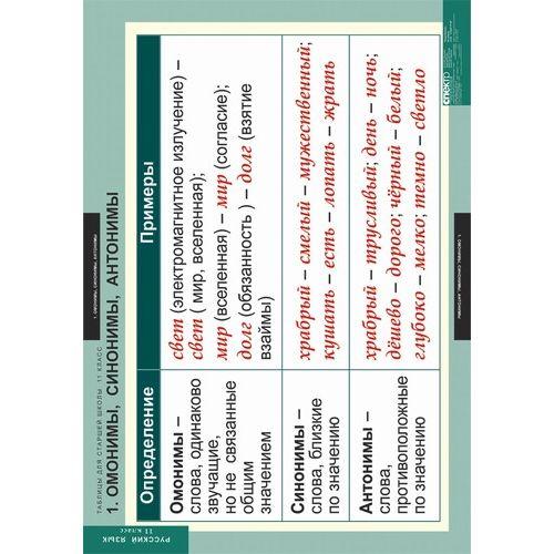 Комплект таблиц для старшей школы по русскому языку 11 класс