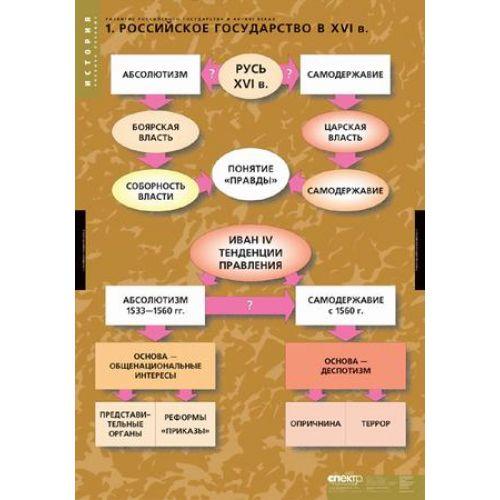 Комплект таблиц Развитие Российского государства в XV-XVI веках