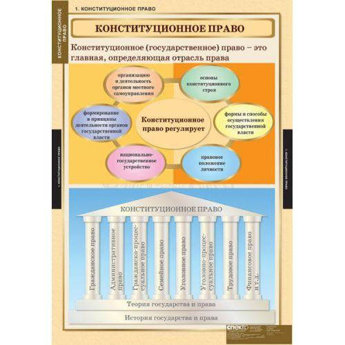 Комплект таблиц Конституционное право