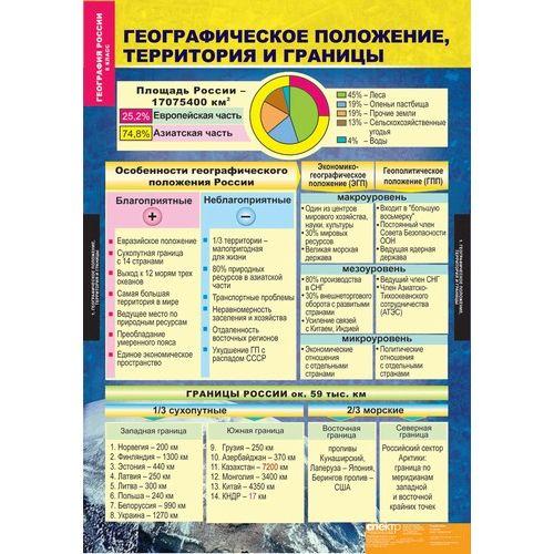 Комплект таблиц. География России. Природа и население. 8 класс (10 таблиц)