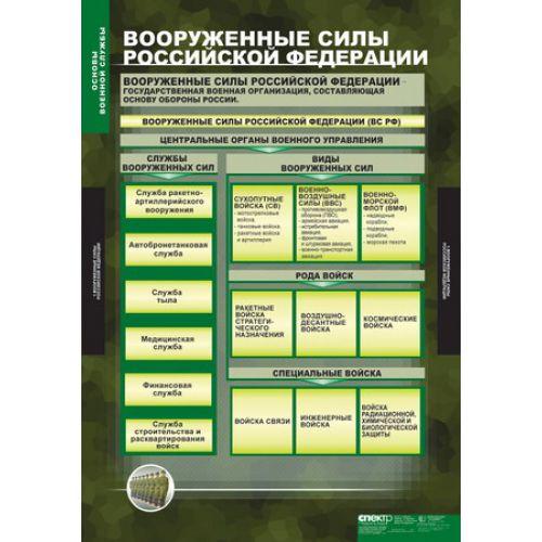 Комплект таблиц. ОБЖ. Основы военной службы (10 таблиц)