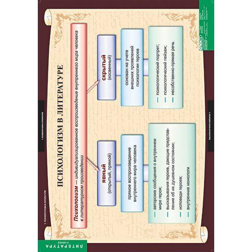 Комплект таблиц Литература 11 класс