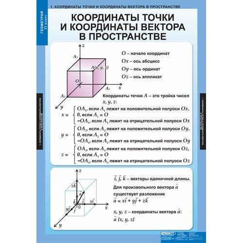 Комплект таблиц Геометрия 11 класс