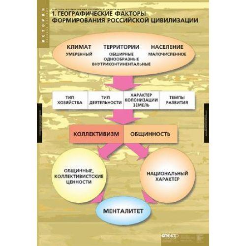 Комплект таблиц Факторы формирования российской цивилизации