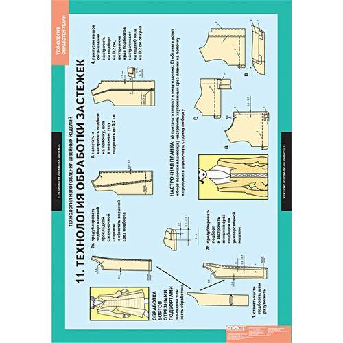 Комплект таблиц Технология обработки ткани. Материаловедение