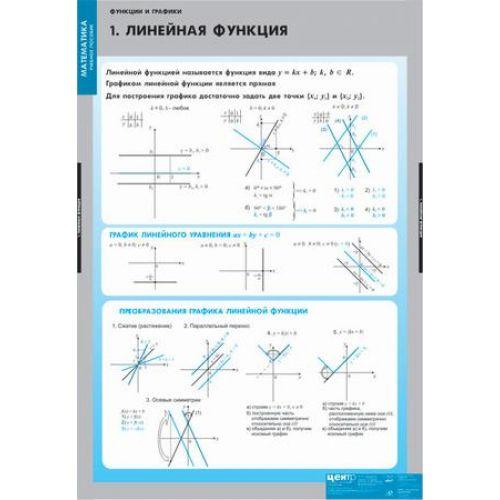 Комплект таблиц Функции и графики