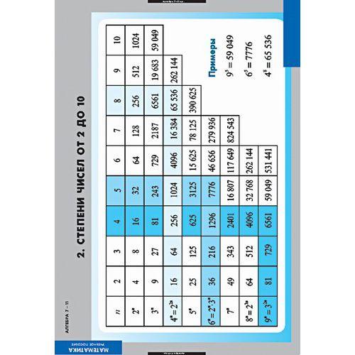 Комплект таблиц Алгебра 7-11 классы