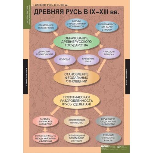 Комплект таблиц История России (обобщающие таблицы)