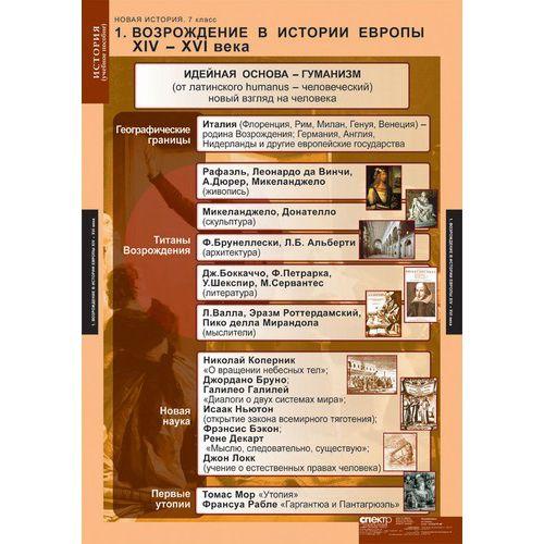 Комплект таблиц Новая история. 7 класс