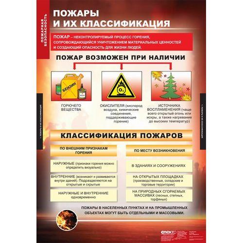 Комплект таблиц. ОБЖ. Пожарная безопасность. 11 таблиц + методика