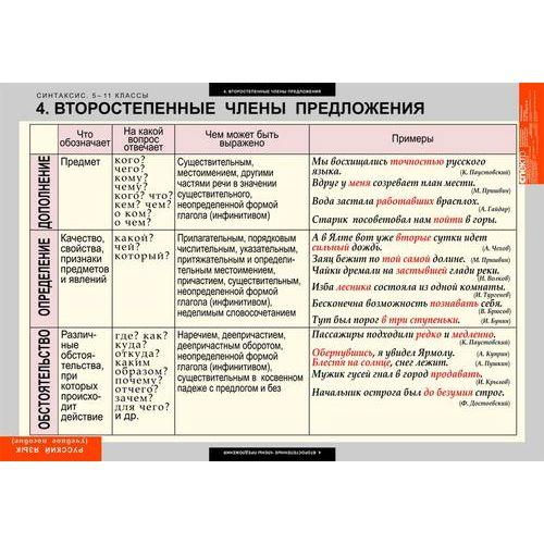 Комплект таблиц Русский язык. Синтаксис. 5-11 классы