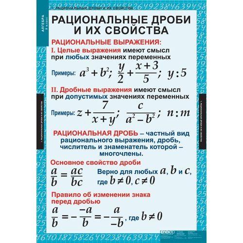Комплект таблиц Алгебра 8 класс