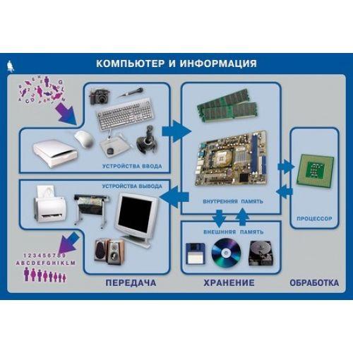 Комплект таблиц. Информатика и ИКТ. 5-7 класс. 17 таблиц