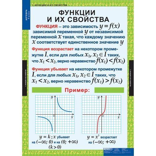 Комплект таблиц Алгебра 9 класс