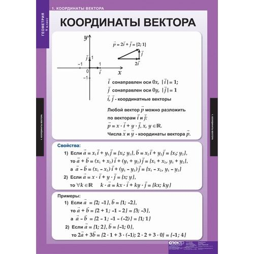 Комплект таблиц Геометрия 9 класс